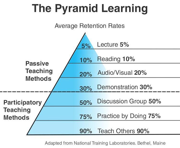 Pyramid Learning Diagram